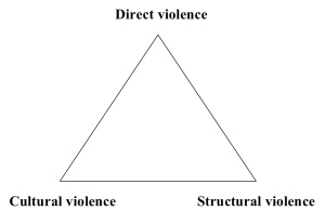 ABC triangle - triangle of conflict
